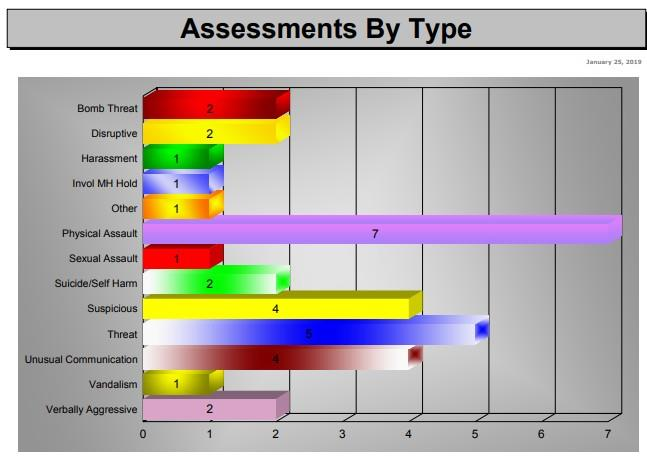 assessments-by-type