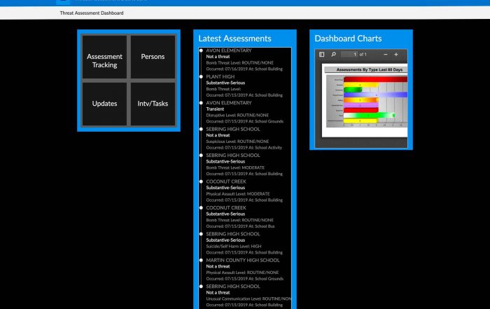 dashboard view - threat assessment tracking by USA Software